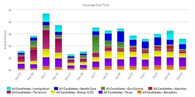 Recent LexisNexis(R) Newsdesk data demonstrates trends in media-covered topics related to the seven current candidates.