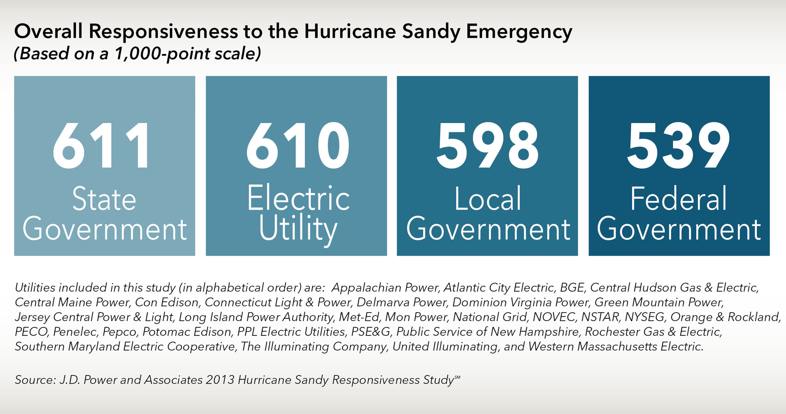 Overall Responsiveness to the Hurricane Sandy Emergency. (PRNewsFoto/J.D. Power and Associates) ...