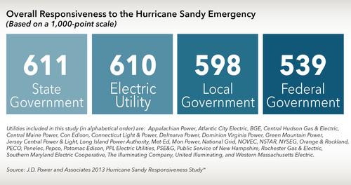 Overall Responsiveness to the Hurricane Sandy Emergency. (PRNewsFoto/J.D. Power and Associates) (PRNewsFoto/J.D. POWER AND ASSOCIATES)