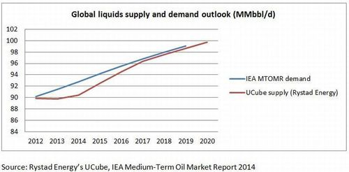 Global liquids supply and demand outlook (PRNewsFoto/Rystad Energy)