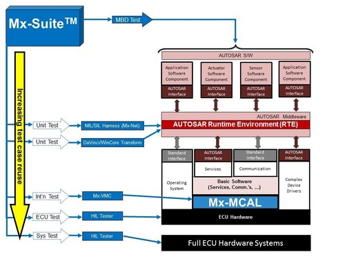 Mx-VMC Transform is integrated with a capability to automatically generate AUTOSAR harness  (PRNewsFoto/Danlaw, Inc.)