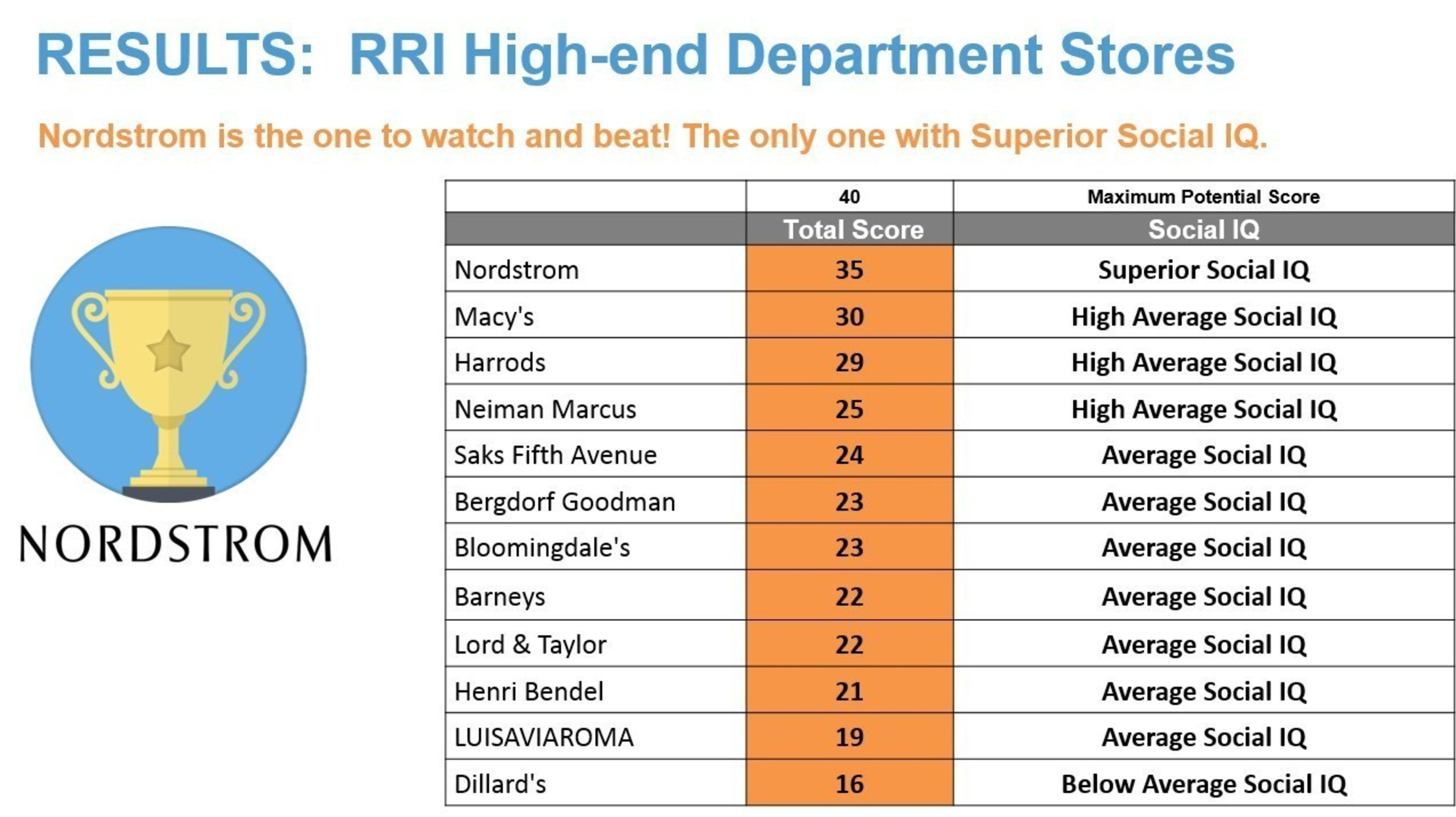 High Iq Scores : Nordstrom is only high end department store with a