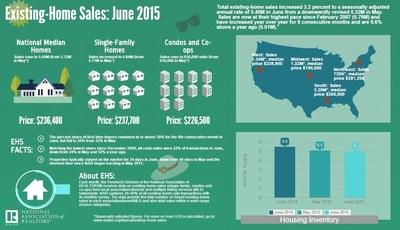 Home Prices Surpass July 2006 Peak