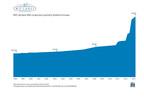 WPC declares 50th consecutive quarterly dividend increase.  (PRNewsFoto/W. P. Carey Inc.)