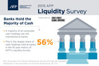 2015 AFP Liquidity Survey reports 56% of finance professionals surveyed are holding corporate cash holdings in banks. The largest holdings in the 10-year history of the Liquidity Survey.