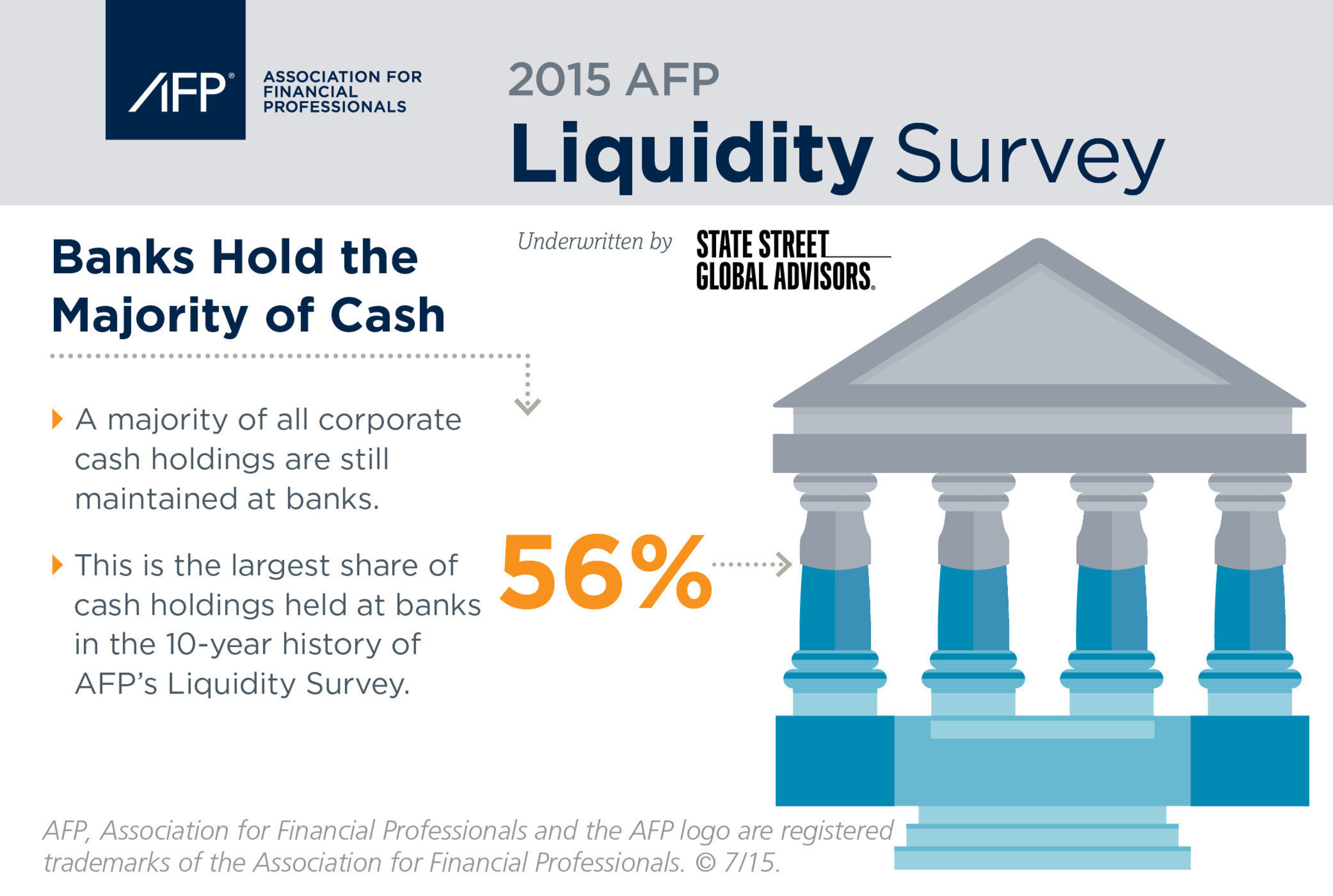 2015 AFP Liquidity Survey reports 56% of finance professionals surveyed are holding corporate cash holdings in ...
