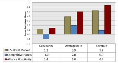 Alliance Hospitality Q3 2012 Financial Results.  (PRNewsFoto/Alliance Hospitality)