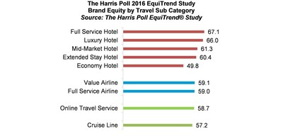 Brand Equity Travel Industry