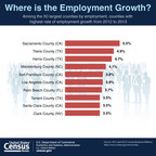 Among the 50 largest counties by employment, Sacramento, Calif., had the highest rate of employment growth from 2012 to 2013. Two Texas counties -- Travis and Harris -- followed.