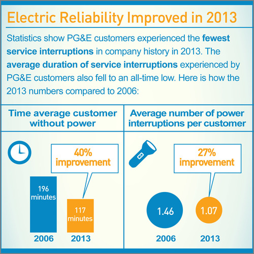 Electric Reliability Improved in 2013 (PRNewsFoto/Pacific Gas and Electric Company)
