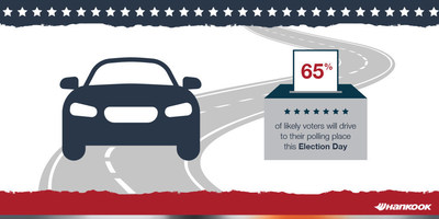 According to the Hankook Tire Gauge Index, 65% of likely voters will drive to their polling place this Election Day.