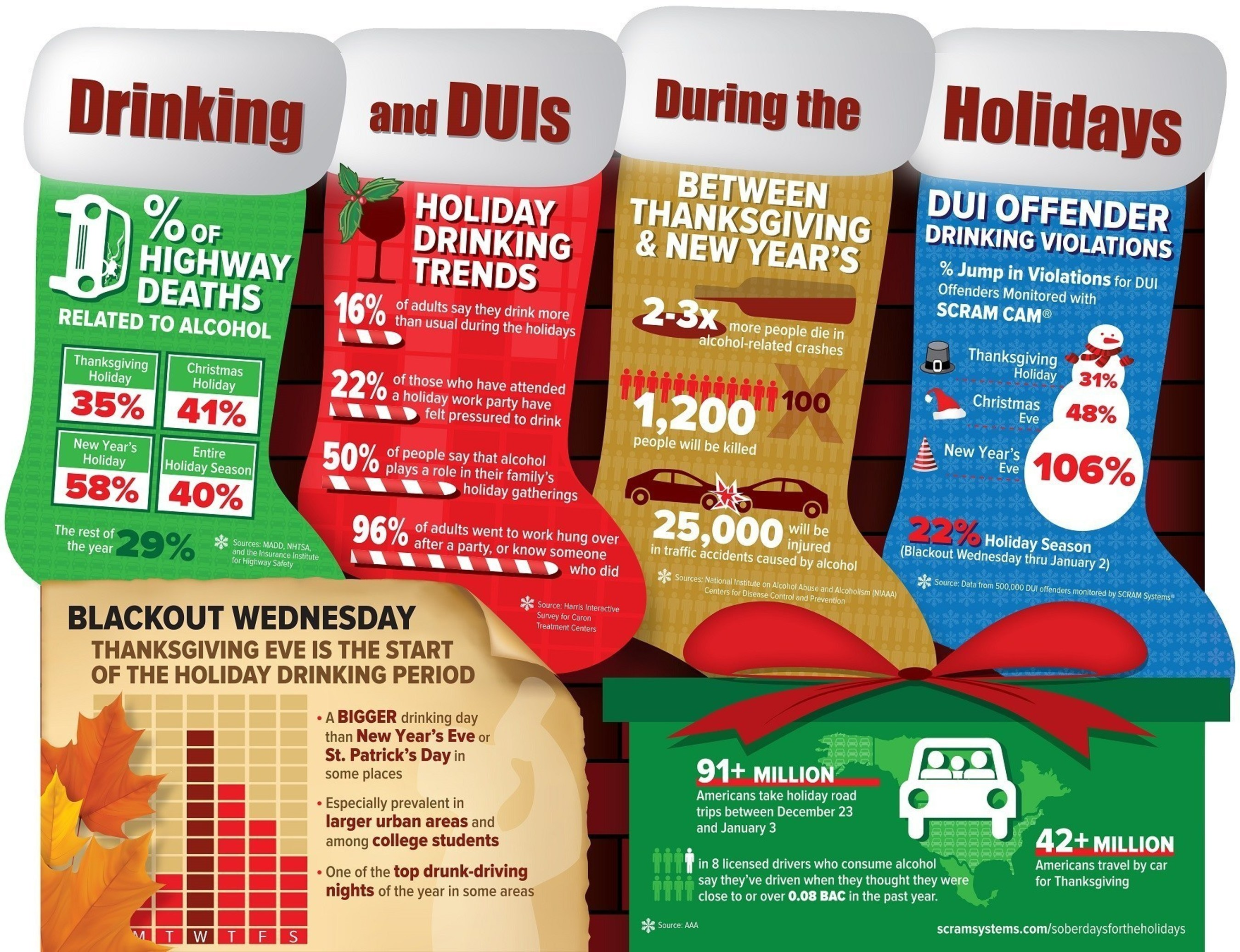 Holiday-related spikes in binge drinking and drunk driving are expected to start on Thanksgiving Eve and continue through New Year's.