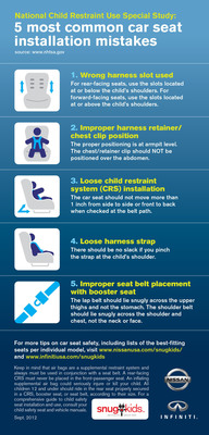 INFOGRAPHIC: Most Common Car Seat Installation Mistakes.  (PRNewsFoto/Nissan North America Inc.)