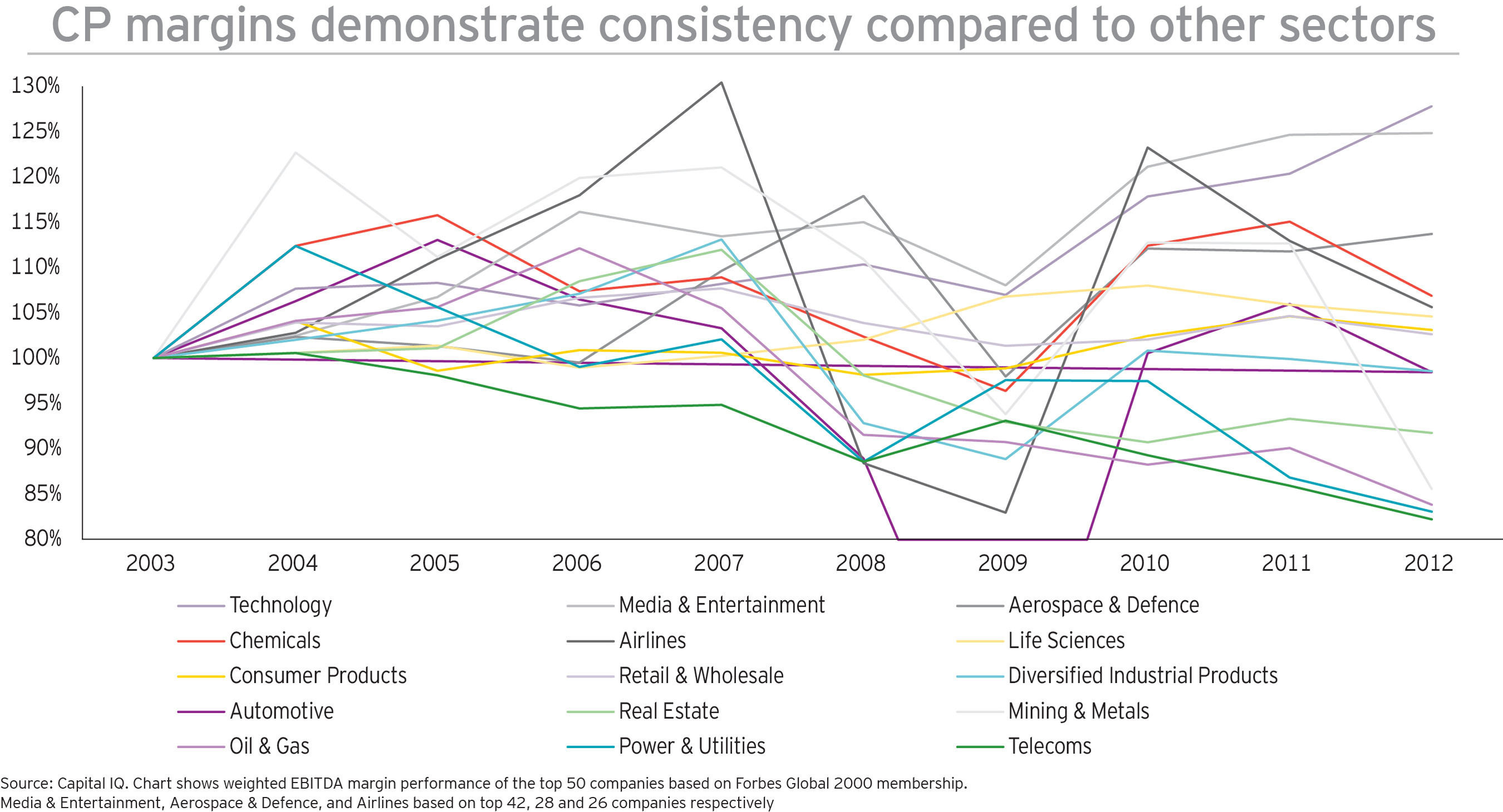 CP margins demonstrate consistency compared to other sectors. (PRNewsFoto/EY) (PRNewsFoto/EY)