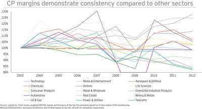 CP margins demonstrate consistency compared to other sectors.  (PRNewsFoto/EY)