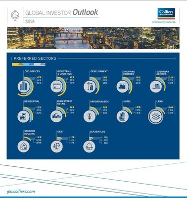 According to Collier International's Global Investment Outlook, offices in central business districts (CBDs) remain the most popular property choice for global investors (61%), a considerable increase on the 46% last year.