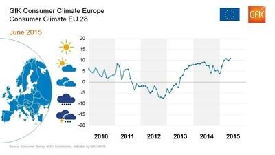 GfK Consumer Climate Europe June 2015 (PRNewsFoto/GfK) (PRNewsFoto/GfK)