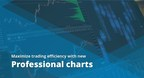 Protrader Introduces a Brand New Charting Functionality for Professional Traders