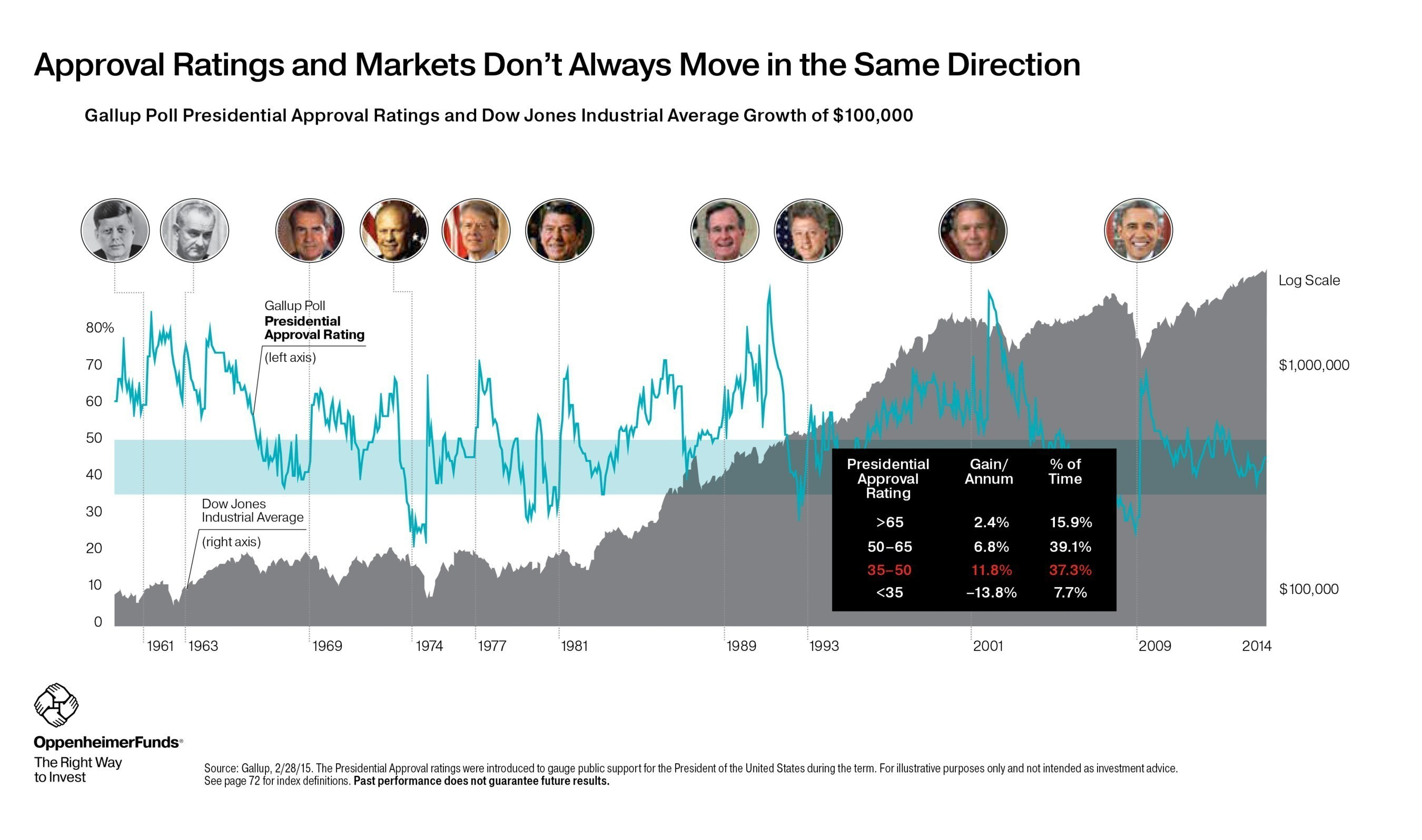 An image from Compelling Wealth Management Conversations, which helps financial advisors put short-term events and trends into perspective and keep clients focused on their investment strategies. The program will be the basis of a July 8 webinar for financial advisors.