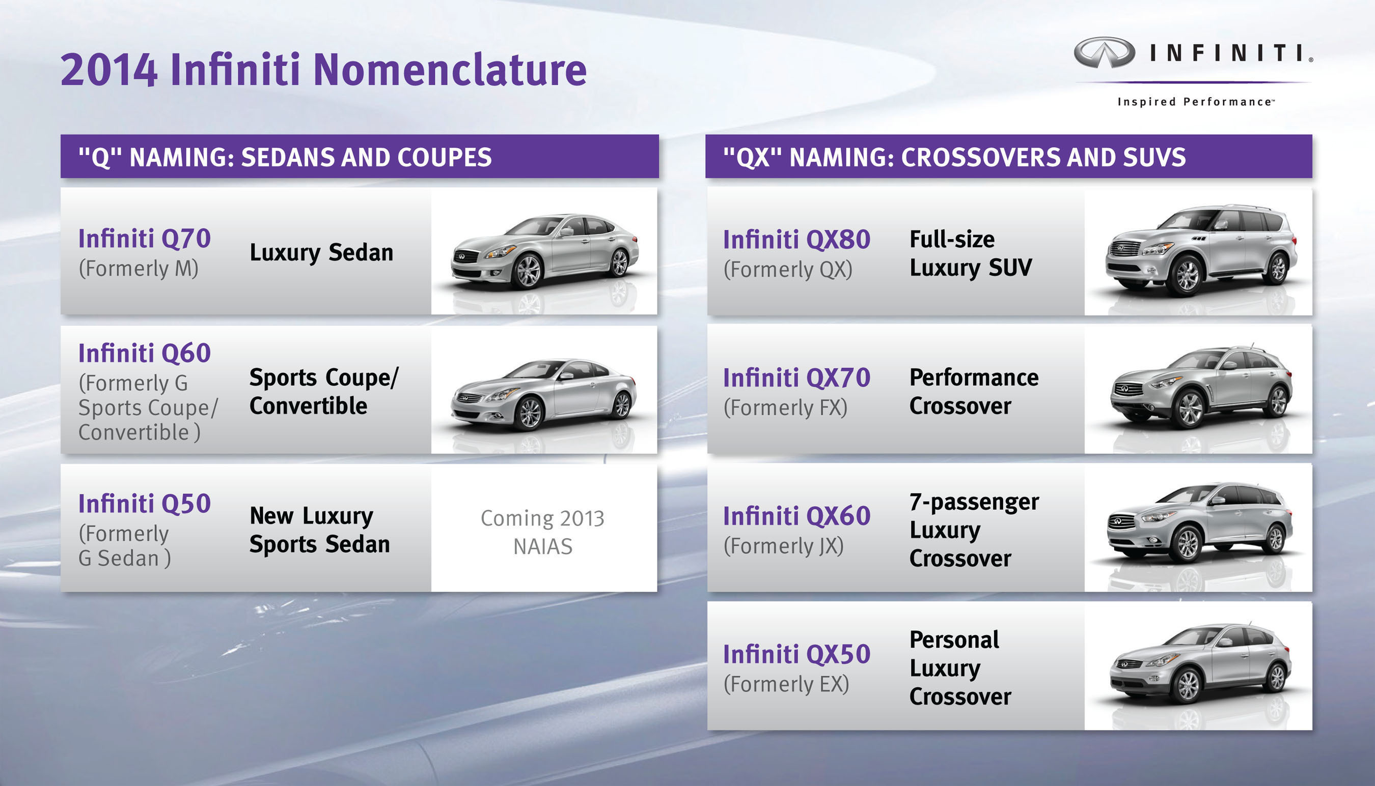 "For the 2014 model year, all Infiniti models will receive new names based upon ""Q"" for sedans, coupes and convertibles, and ""QX"" for crossovers and SUV's. The double-digit number represents the hierarchy in the Infiniti line. The first to receive the new badging will be the Infiniti Q50, an all-new luxury sports sedan that will make its global debut at the North American International Auto Show on January 14.  (PRNewsFoto/Infiniti)"