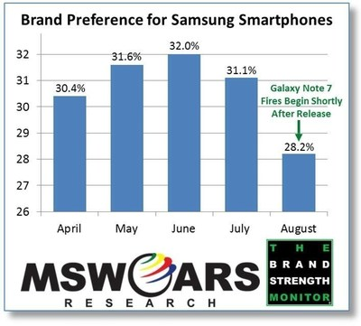samsung brand strength South korean consumer durables firm samsung continues to be the most  the  top three brands retained their last year's position while tata.