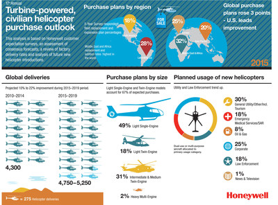 Honeywell Aerospace 17th Annual Helicopter Purchase Outlook Infographic