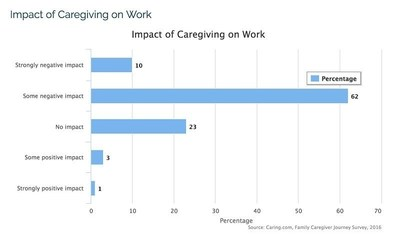 72% of employed family caregivers say that caregiving has had a strong or some negative impact on their job.
