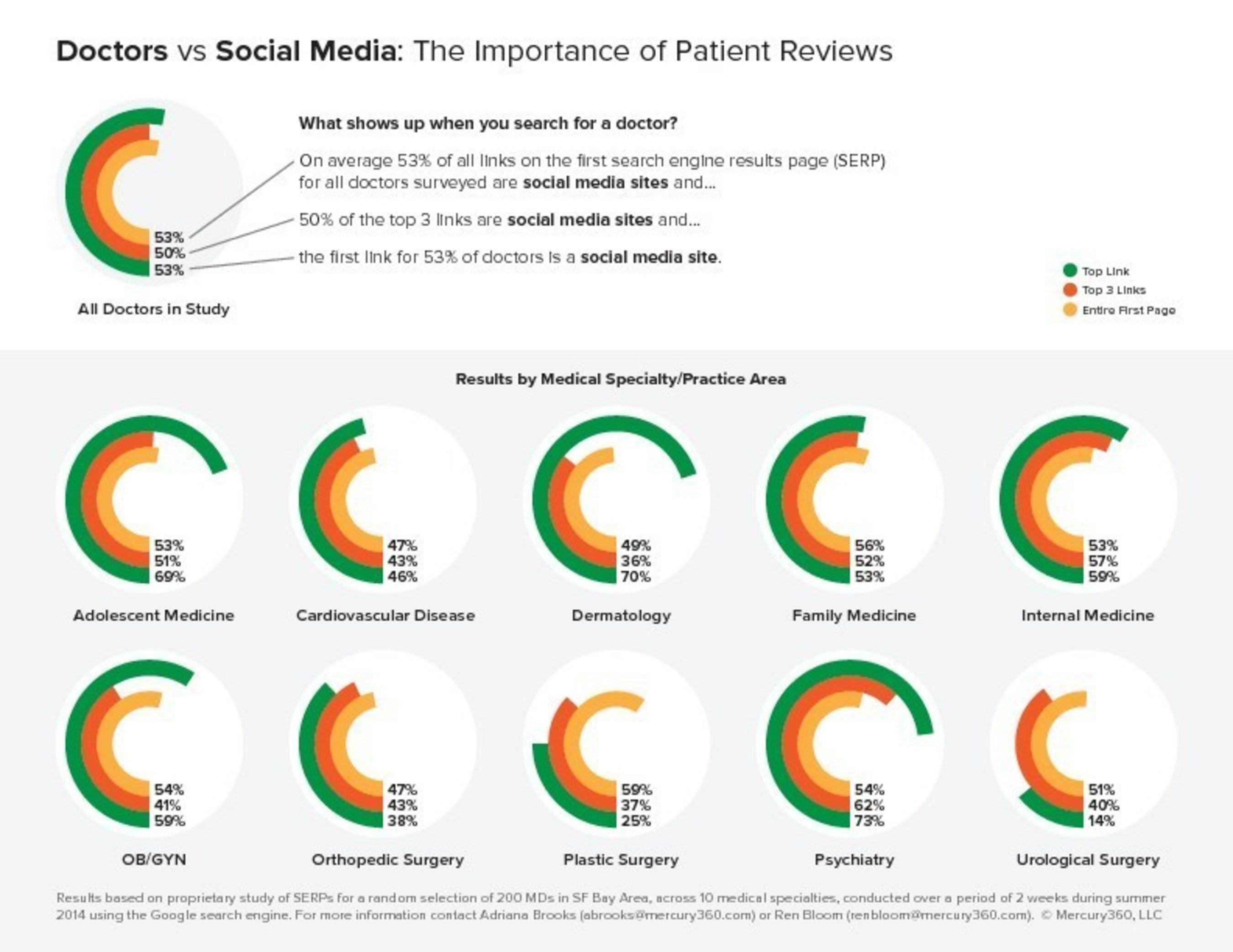 Doctors vs Social Media: The Importance of Patient Reviews