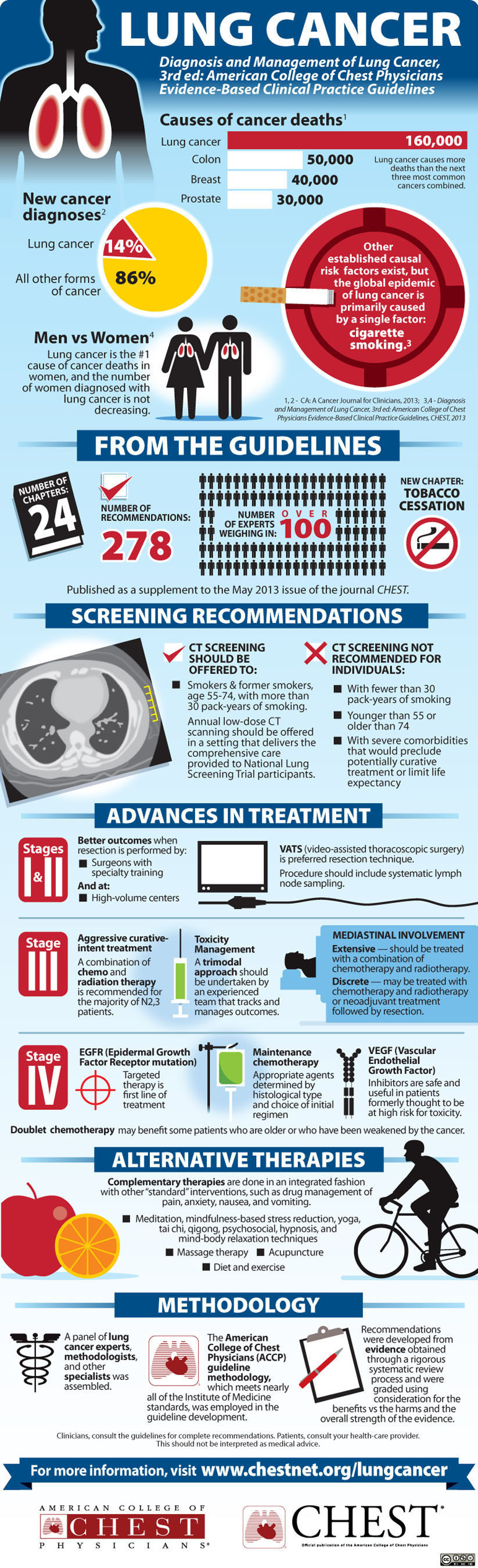 Infographic: Diagnosis and Management of Lung Cancer: ACCP Evidence-Based Clinical Practice Guidelines 2013.  (PRNewsFoto/American College of Chest Physicians)