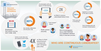 "Known as ""Continuous Candidates,"" more than one-third (37%) of employees across the globe are always looking for their next job opportunity, according to a global study of job seekers conducted by ManpowerGroup Solutions."