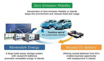 Reference 2 : [Business model of the reused EV batteries]