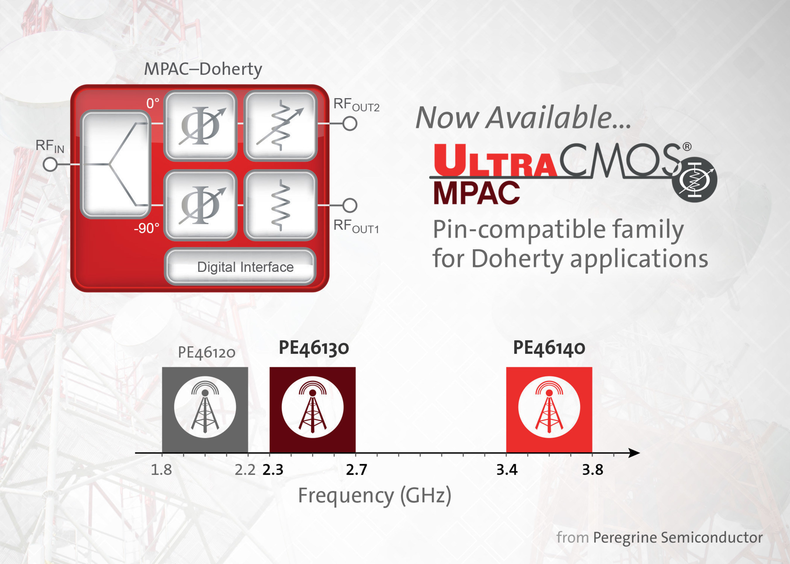 Peregrine Semiconductor expands the MPAC-Doherty product family to support gallium nitride (GaN) power amplifier frequencies.