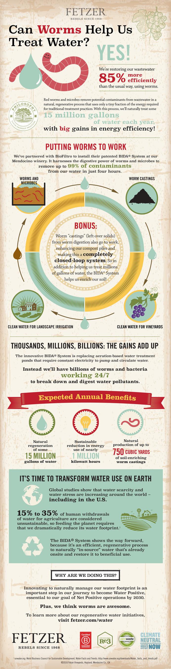 Fetzer Vineyards' Water Infographic