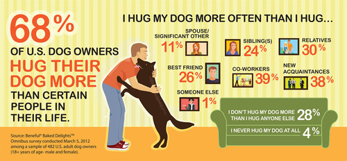 American dog owners are embracing the power of a furry hug!  A recent survey of U.S. dog owners reveals they ...