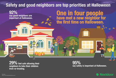 Safety and good neighbors are top priorities at Halloween (Nextdoor.com).  (PRNewsFoto/Nextdoor.com)