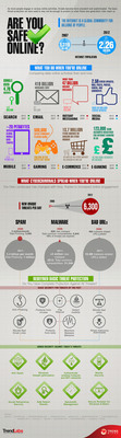 Are you safe online?(PRNewsFoto/Trend Micro Incorporated)