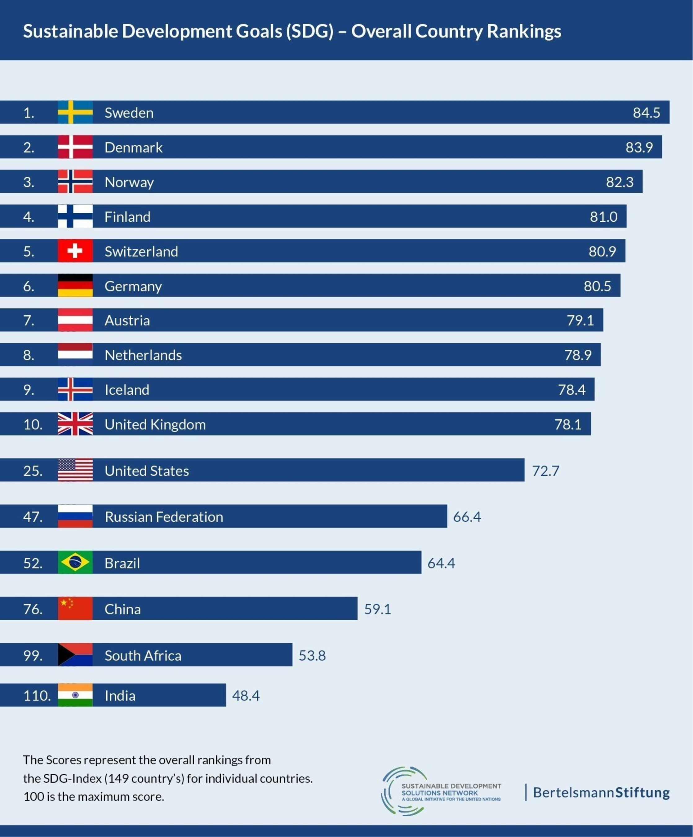 The Sustainable Development Goal Index collects data from 149 countries to assess where each country stands in 2016 with regard to achieving the Sustainable Development Goals. OECD countries score best, poor and developing countries score lowest on the index. The Sustainable Development Goals were adopted by the UN in 2015 and are to be implemented by all UN-member-states until 2030. (PRNewsFoto/Bertelsmann Stiftung)