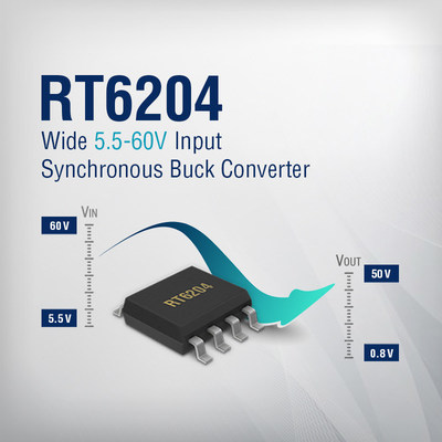 The RT6204 from Richtek is a 5.5V to 60V input, 0.8V to 50V output, 0.5A synchronous step-down converter, housed in a SOP-8 thermally effective package. The wide input range in combination with high step down capability makes it suitable for virtually any industrial application range, from battery fed automotive to 12V/24V/48V industrial supplies.
