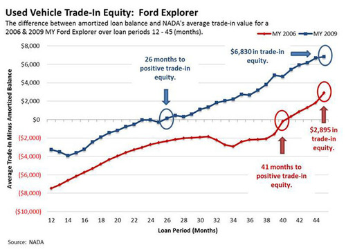 Used Vehicle Trade-In Equity: Ford Explorer.  (PRNewsFoto/National Automobile Dealers Association)