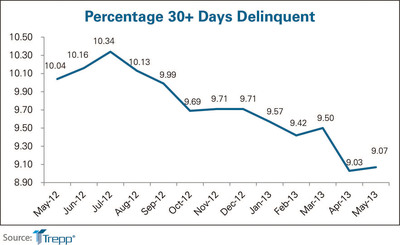 Trepp LLC's delinquency rate chart.  (PRNewsFoto/Trepp, LLC)