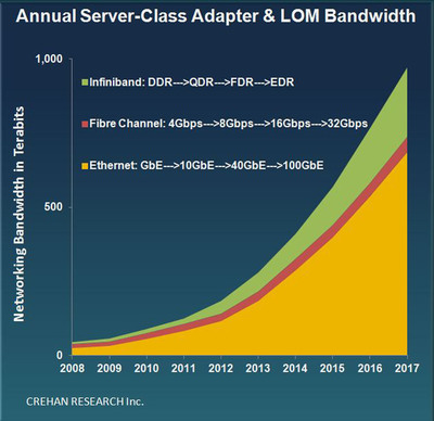 Annual Server-Class Adapter & LOM Networking Bandwidth.  (PRNewsFoto/Crehan Research)