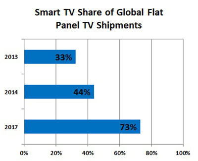 Smart TVs are steadily moving mainstream.  (PRNewsFoto/Strategy Analytics)