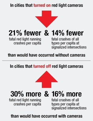New IIHS research on red light cameras shows the effects of turning off / on cameras