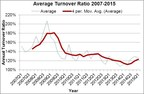 Average Turnover Ratio 2007-2015
