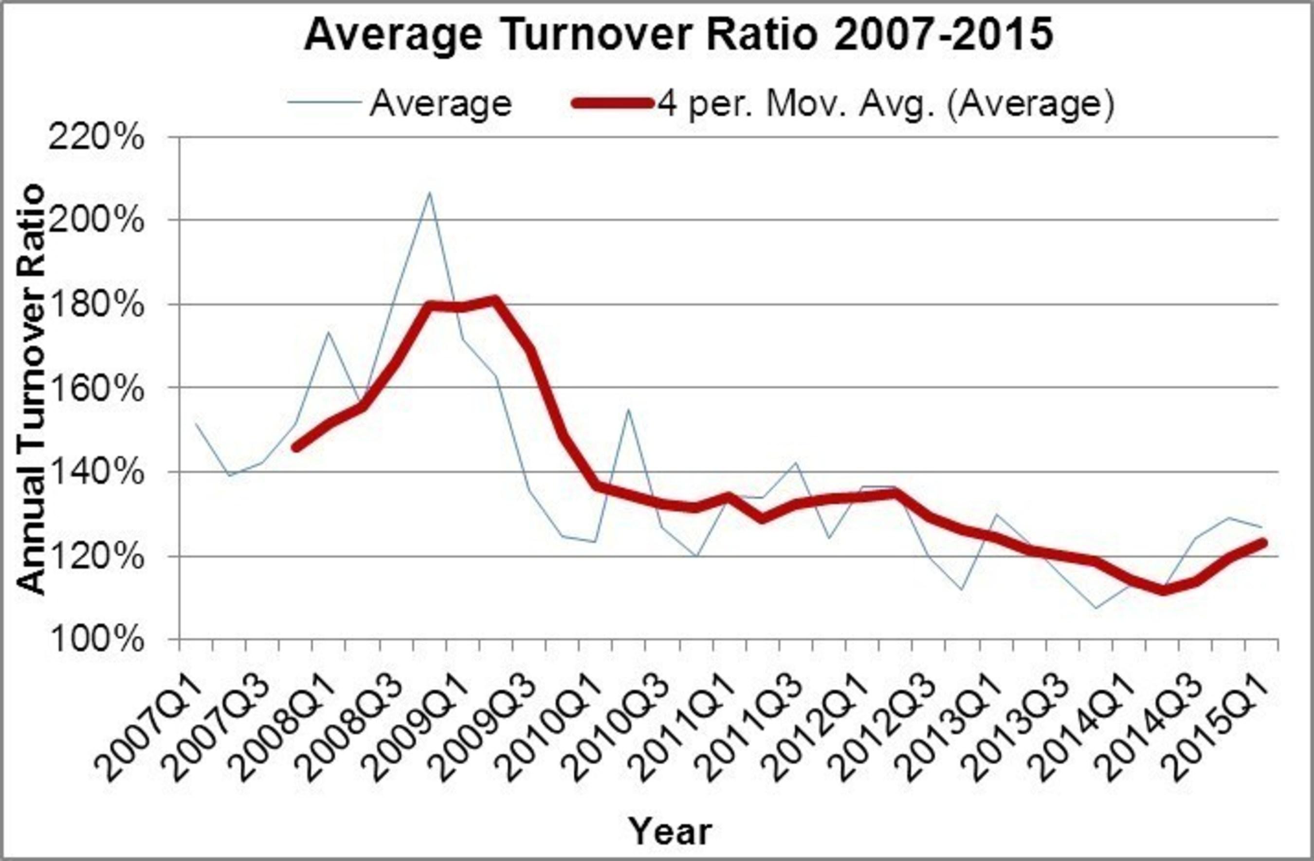 Average Turnover Ratio 2007-2015