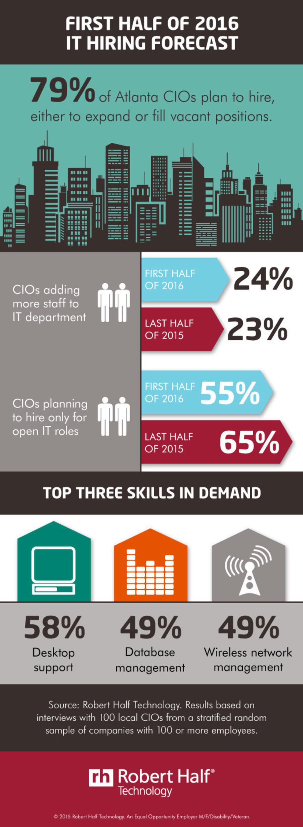 Atlanta CIOs Reveal Hiring Plans for First Half of 2016