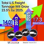 Total U.S. Feight Tonnage Will Grow 23.5% by 2025 (PRNewsFoto/American Trucking Associations)