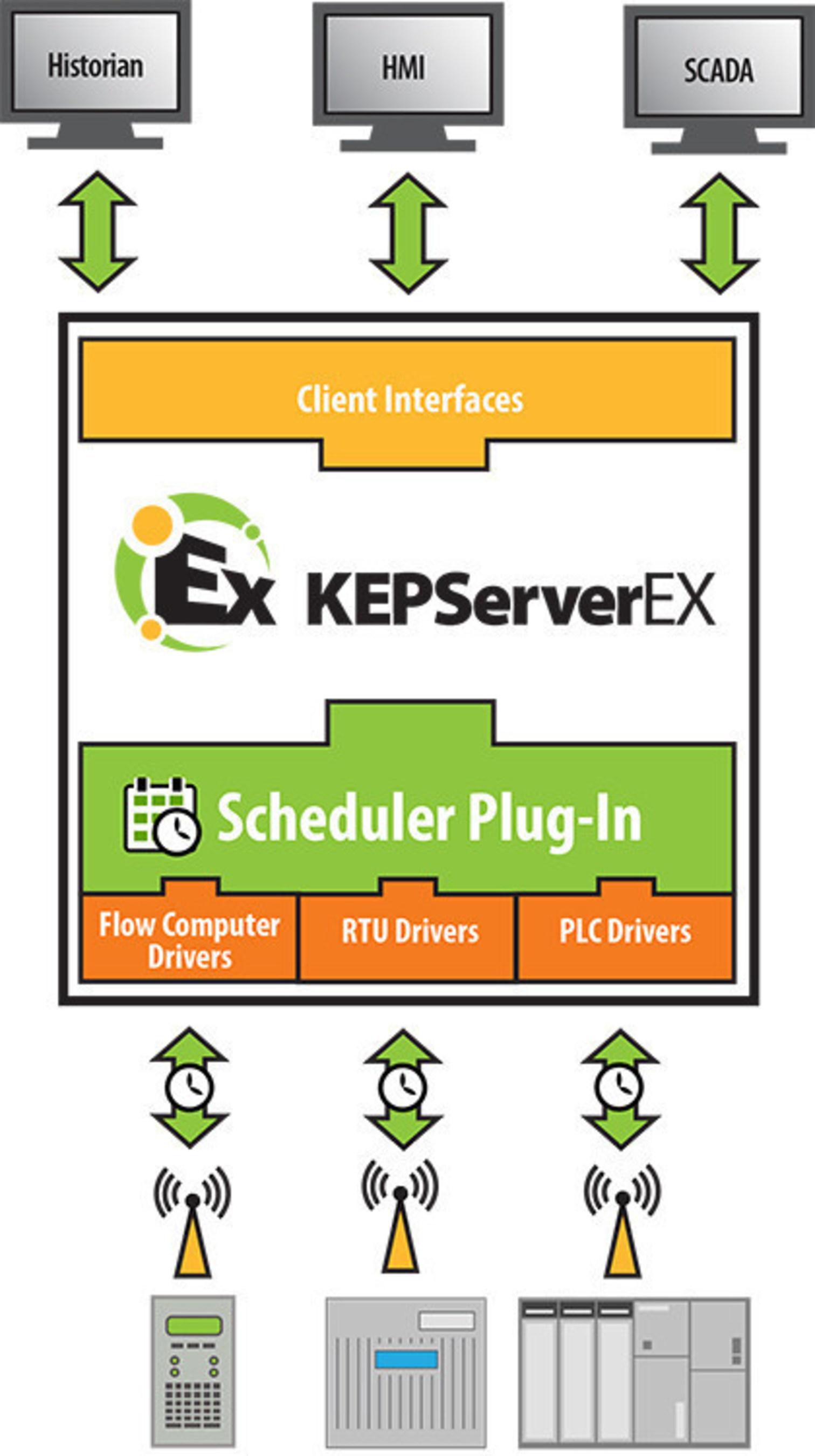 Kepware® обновляет флагманскую коммуникационную платформу для оптимизации процессов управления