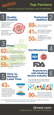Infographic: Above All Else, Medtech OEMs Want Quality from Their Suppliers.  (PRNewsFoto/UBM Canon)