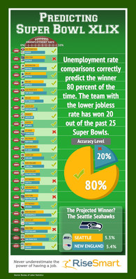 Seahawks Will Win Super Bowl XLIX for Back-to-Back Titles Based on RiseSmart's Predictor of Big-Game Success